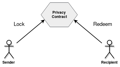 Privacy Transaction